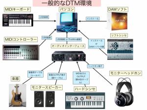 DTM機材やソフトの接続する順番を知っておこう〜機材の接続順教えます〜