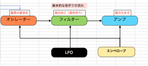 シンセサイザーのアンプ、エンベロープで音作り!~シンセ基礎3-3~