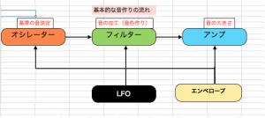 シンセサイザーのLFOってどう使えばいいの?~シンセ初心者脱出基礎3-4~