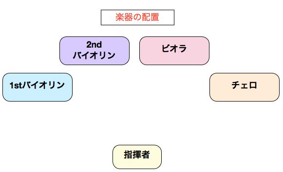 ストリングスの編成を知ろう〜ストリングス基礎知識2〜