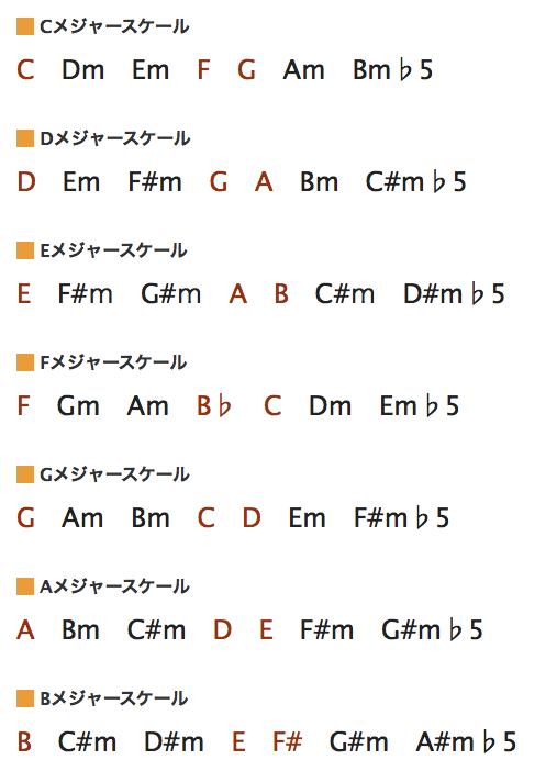 メジャースケールのダイアトニックコード一覧(3和音編)